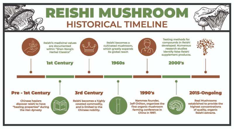 Reishi mushroom history